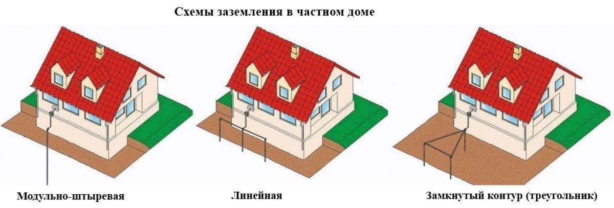 Заземление для частного дома